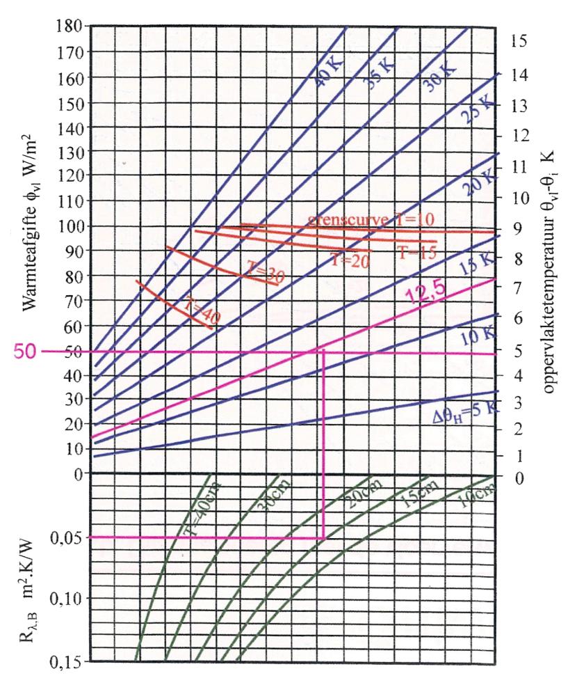 grafiek vloerverwarming