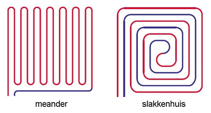 meander vs slakkenhuis