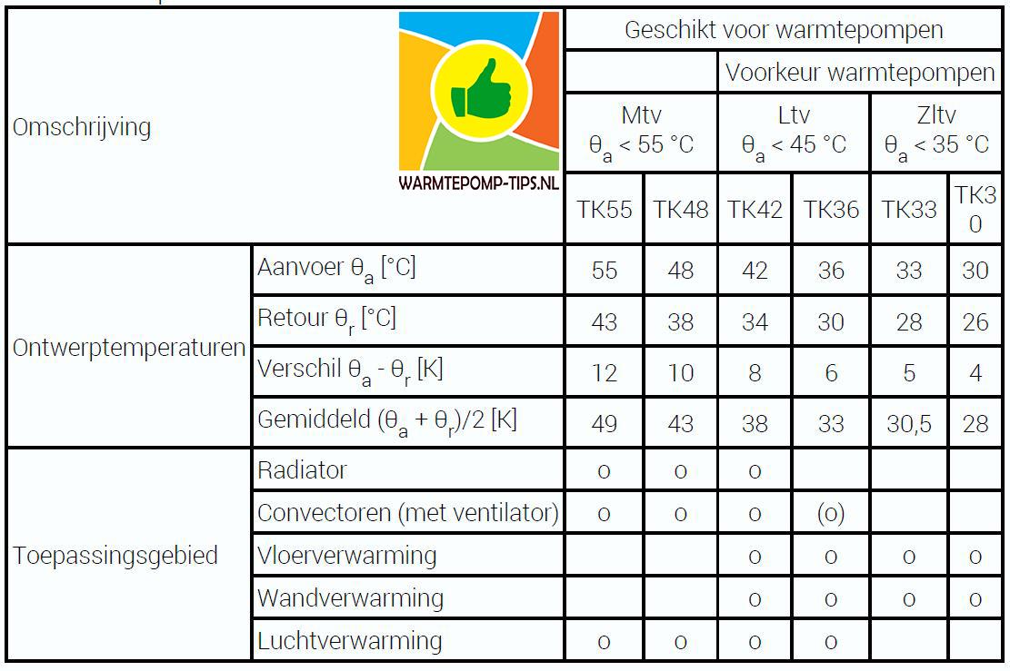 Temperatuur schalen warmtepomp ltv,  mtv,  zltv