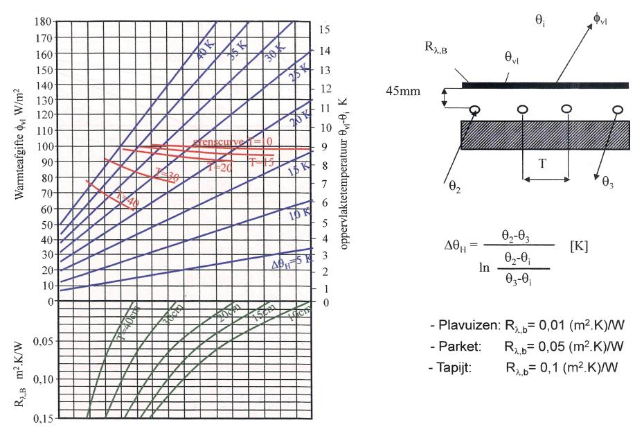 Vloerverwarming watt per m2
