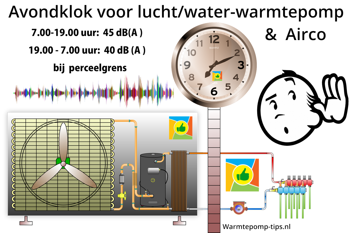 Avondklok luchtwater warmtepomp en airco unit