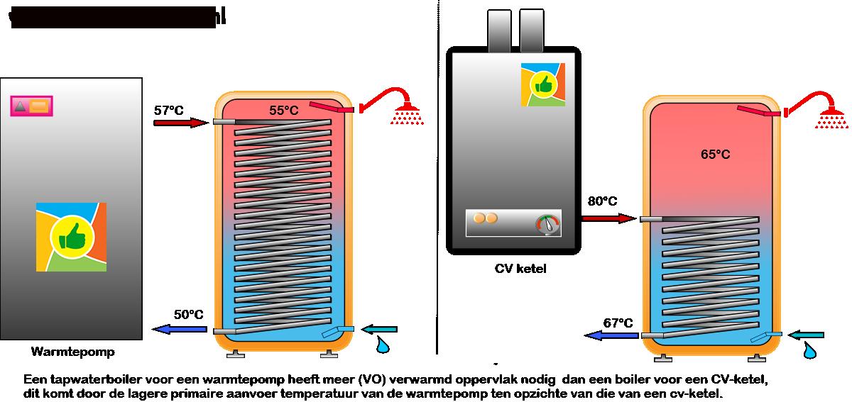tapwaterboiler voor warmtepomp