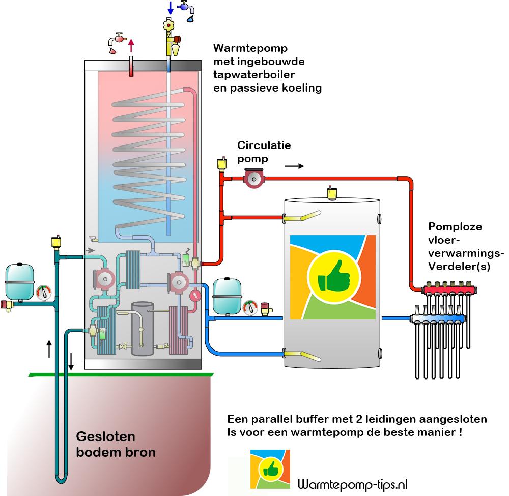 Warmtepomp met parallelbuffer
