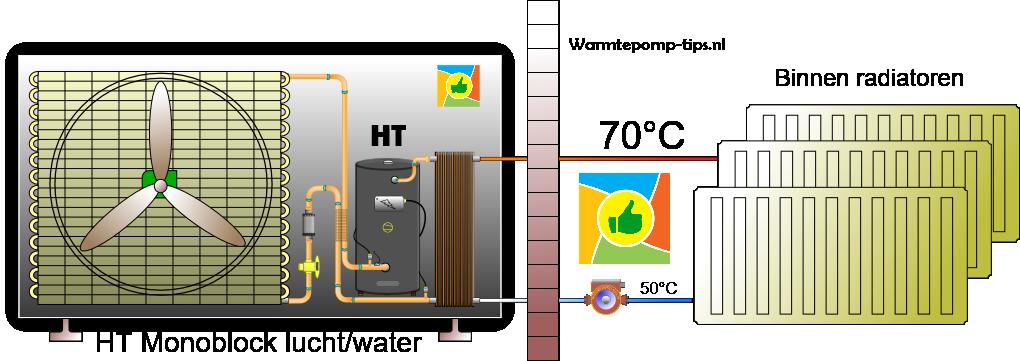 HT monoblock warmtepomp lucht-water