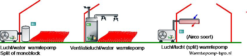 lucht water ventilatie warmtepompen