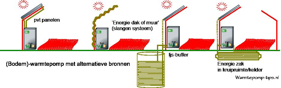 alternatieve energiebronnen voor een warmtepomp
