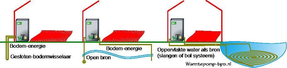 bodem energie warmtepompen