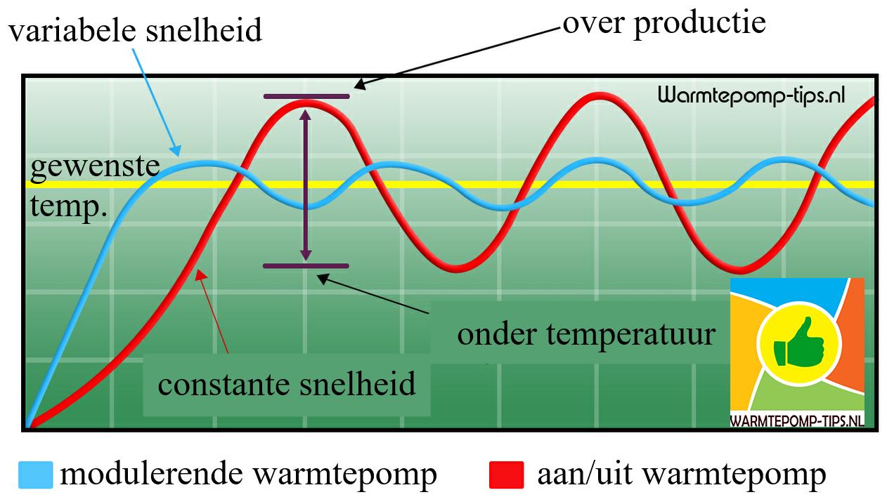 inverter gestuurde warmtepomp modulerend