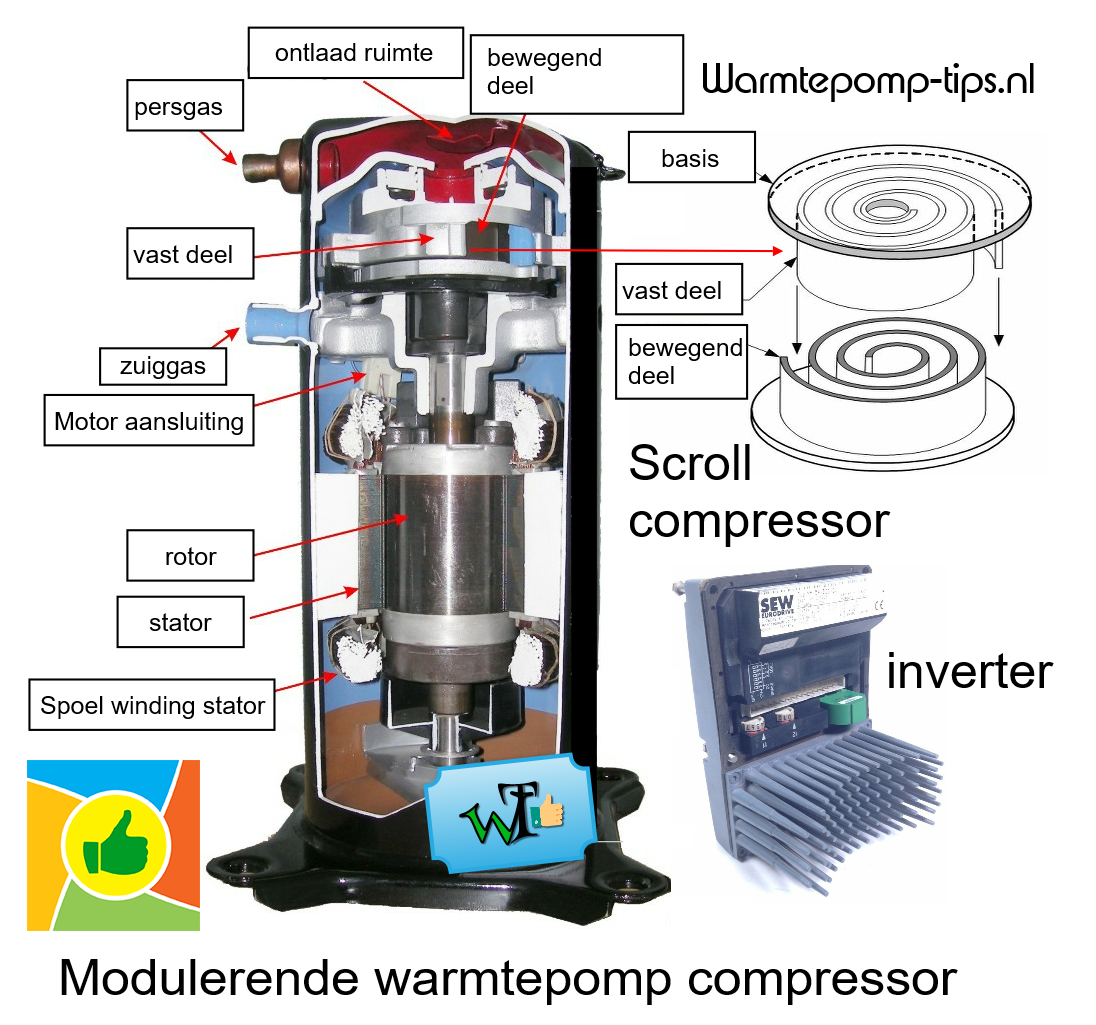 Scroll compressor warmtepomp met inverter
