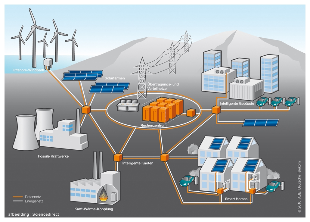 smart grids de toekomst van het E net