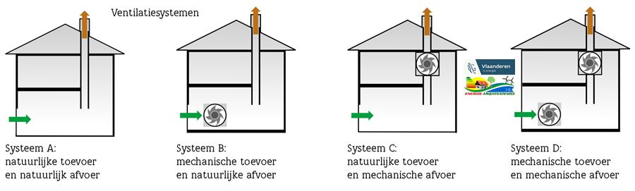 Ventilatie systemen