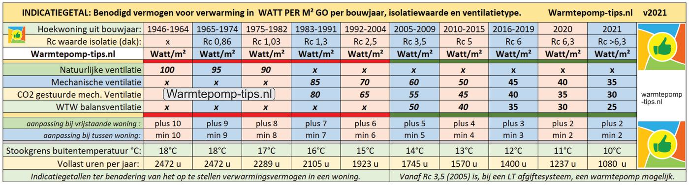 Warmtepomp richtgetal watt per m2 go woning versie 2021