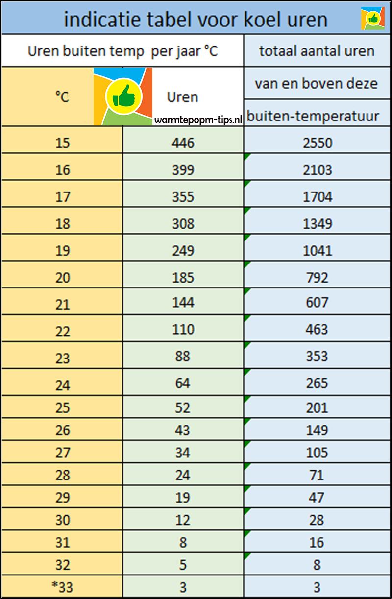 voorbeeld draaiuren koeling