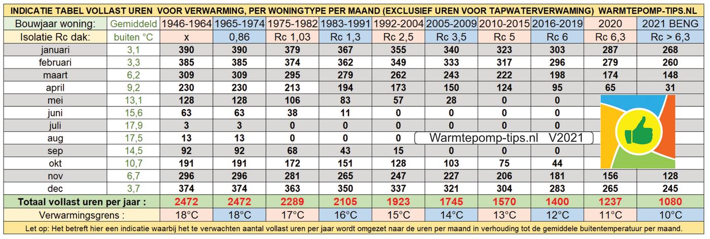 warmtepomp draaiuren per maand vollast versie 2021