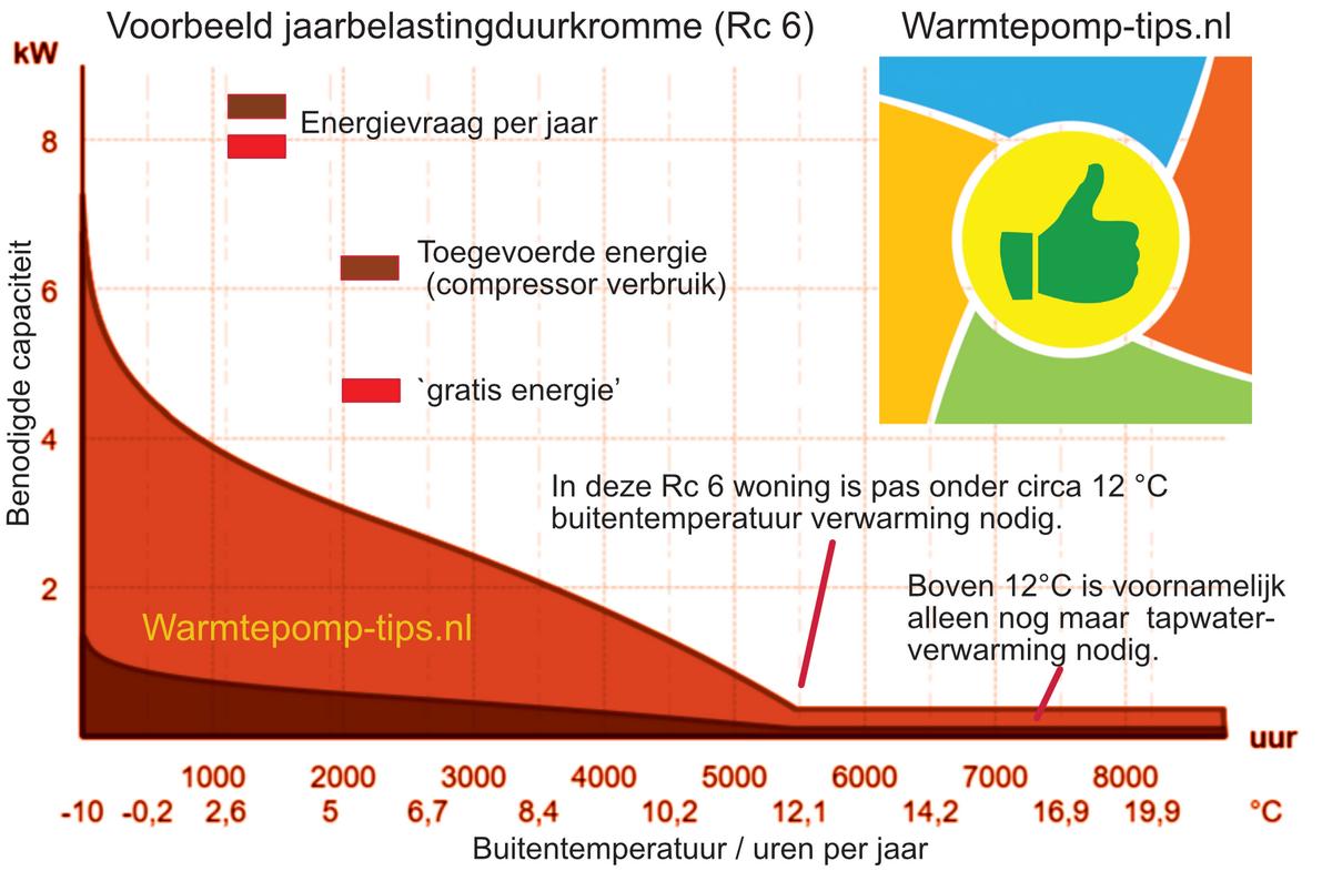 jaarbelasting duurkromme warmtepomp