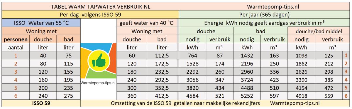 tapwaterverbruik nl per jaar volgens isso