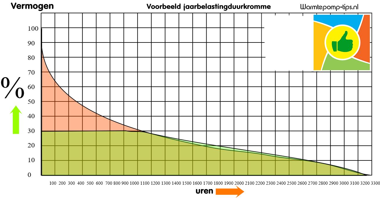 warmtepomp jaarbelasting duurkromme