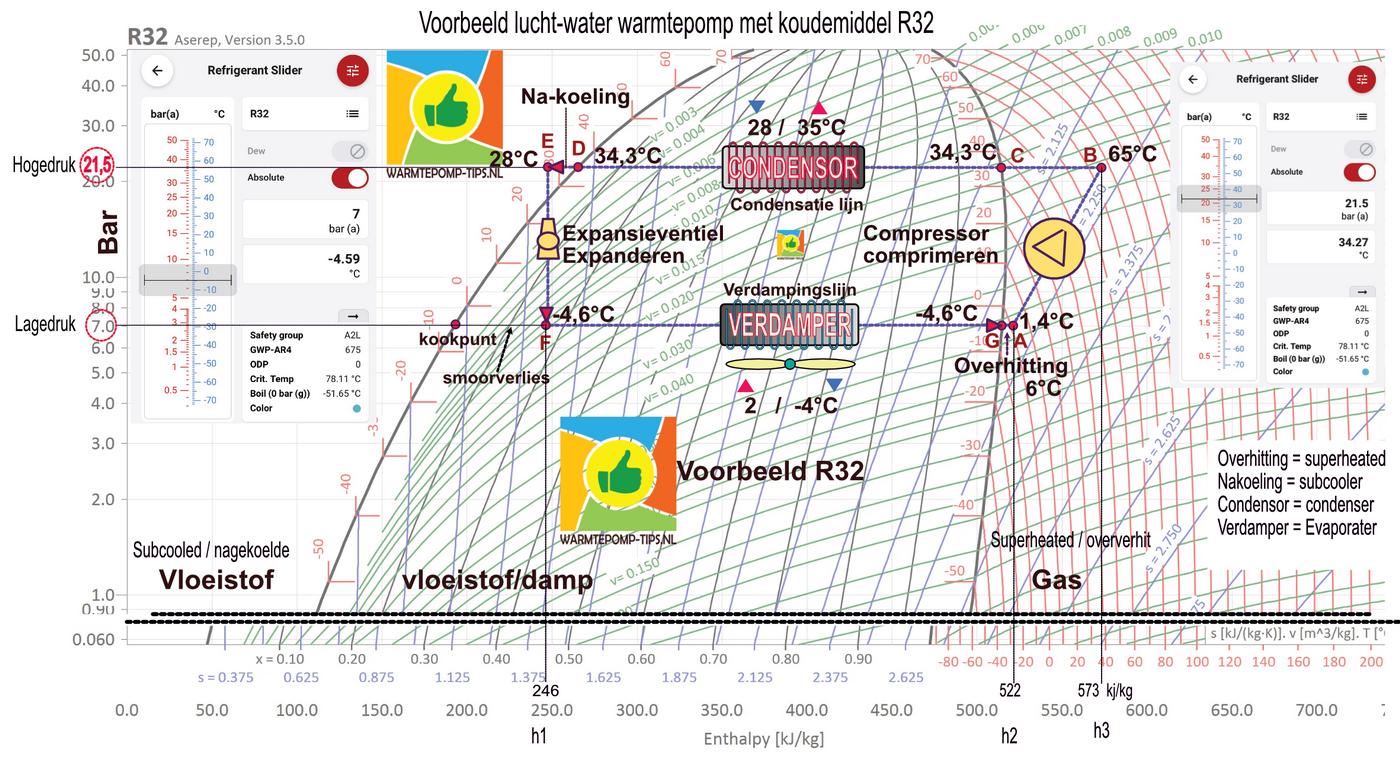 R32 LOG PH warmtepomp voorbeeld druk temperatuur