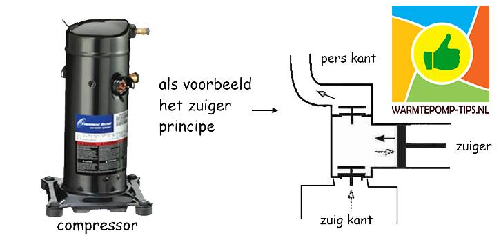zuiger compressor warmtepomp