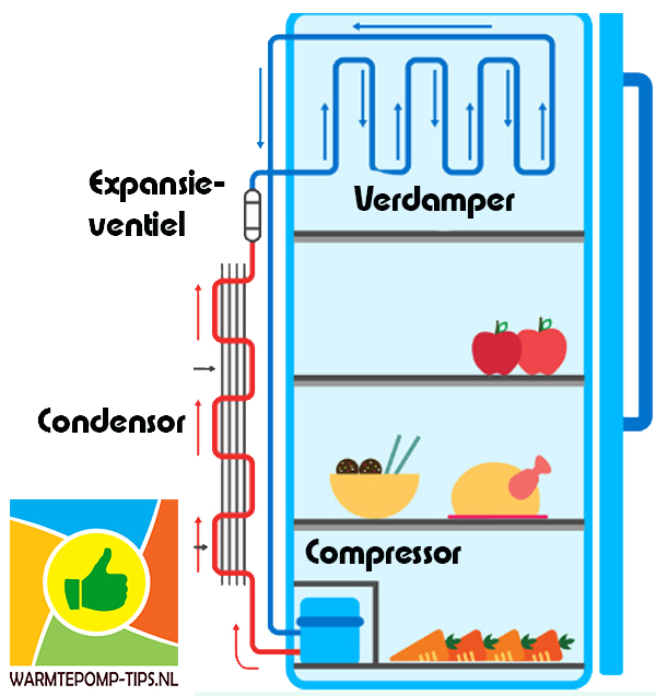 koelkast principe warmtepomp