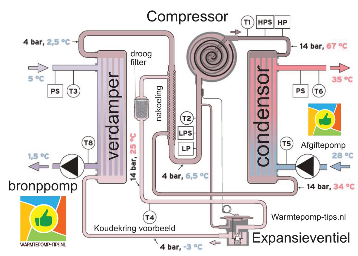 koudekring warmtepomp werking expansieventiel compressor