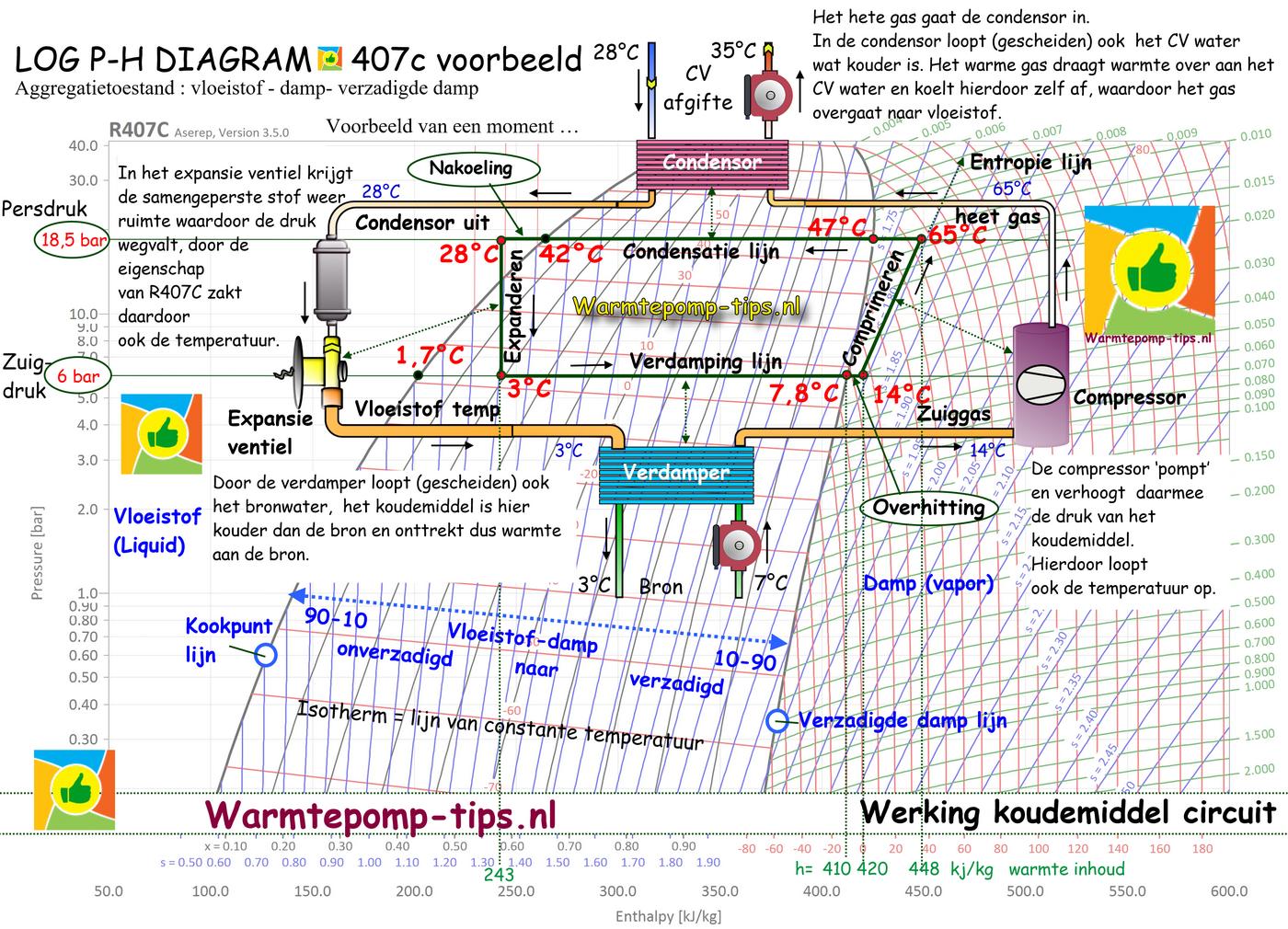 Werking koudemiddel circuit molier log ph warmtepomp 407 c voorbeeld 2021
