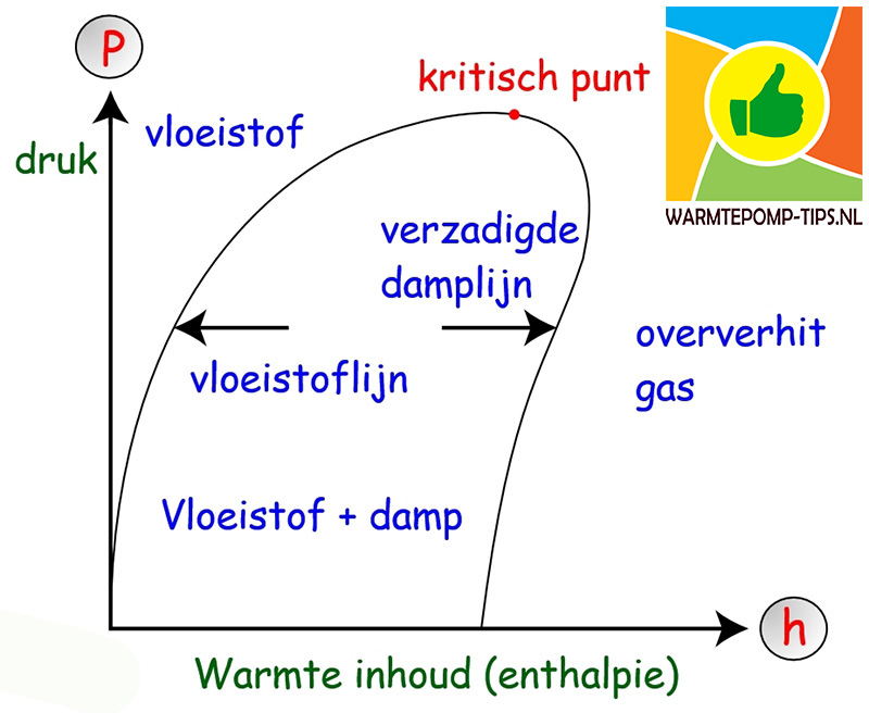 ph diagram warmtepomp koudemiddel