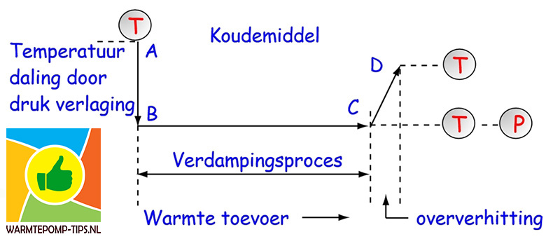 Verdampingsproces warmtepomp principe