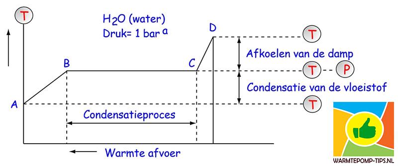 warmtepomp condensatieproces