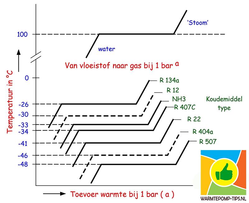 warmtepomp principe koudekring van  vloeistof naar gas