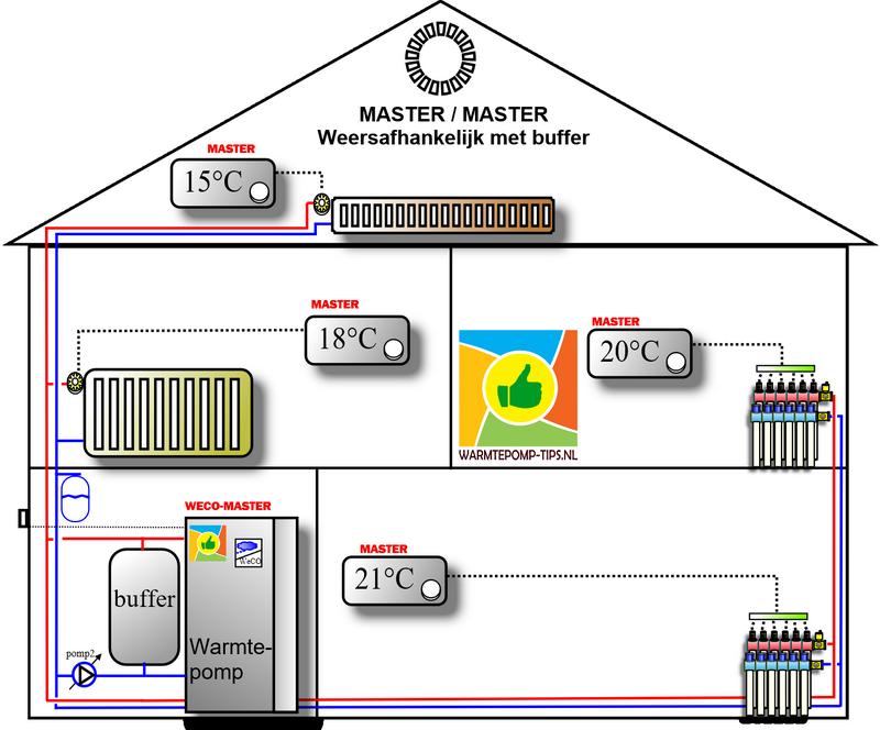 master master warmtepomp regeling met parallelbuffer