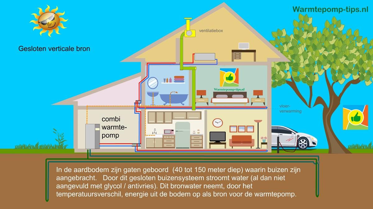 Warmtepomp gesloten bodemcollector
