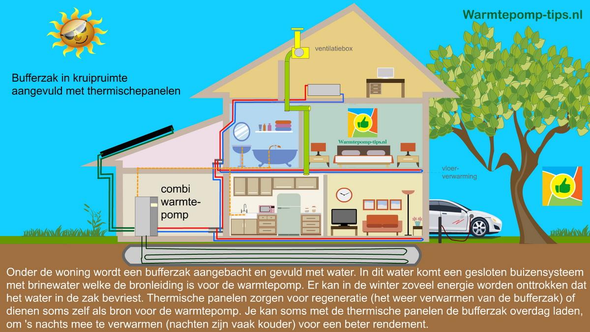 Ijszak solarfreezer als bron voor de warmtepomp