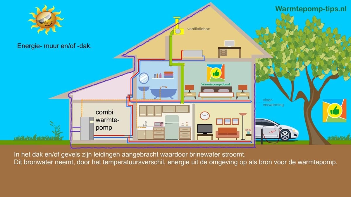 Energiedak of muur als bron voor de warmtepomp