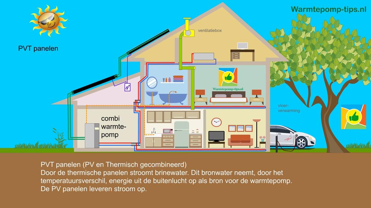 PVT panelen als bron voor de warmtepomp