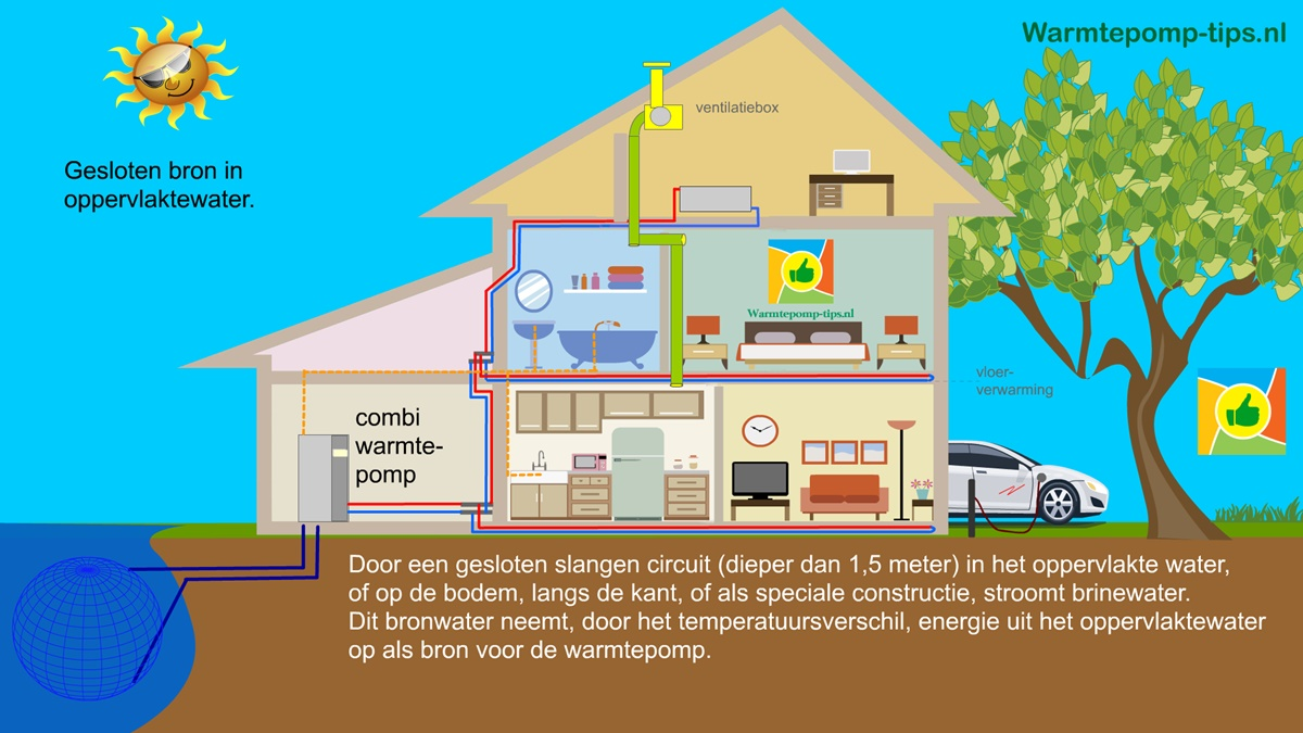 Warmtepomp met energie uit oppervlaktewater
