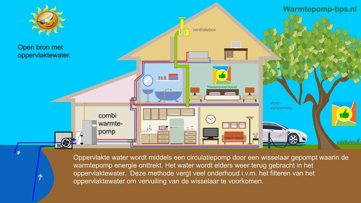 oppervlaktewater als bron voor de warmtepomp