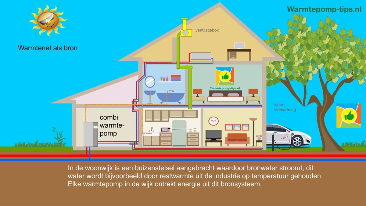 Warmtenet als bron voor de warmtepomp
