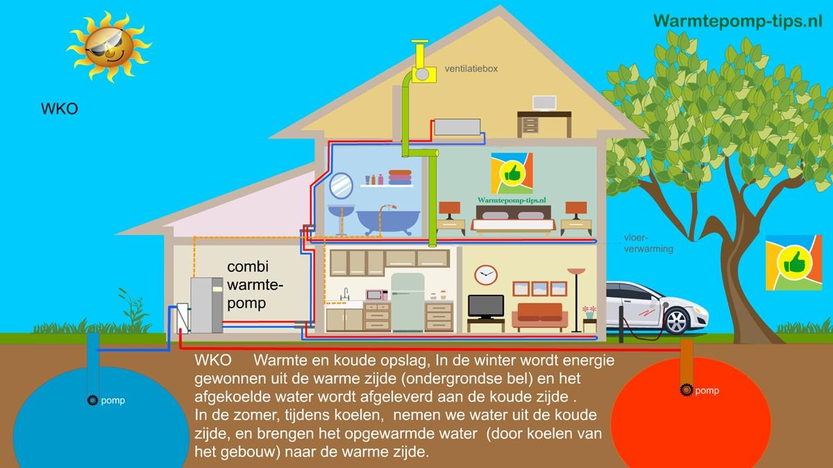 WKO bron voor warmtepomp Warmte Koude Opslag