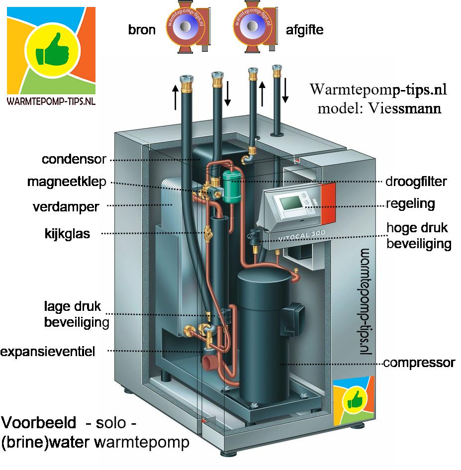 Brine water warmtepomp
