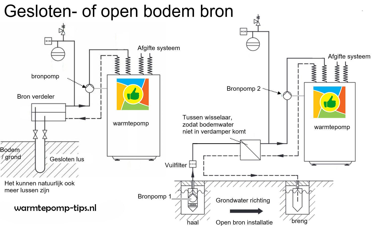 open en gesloten bron installatie warmtepomp