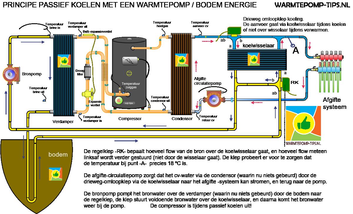 principe van passief koelen met een warmtepomp en bodem energie