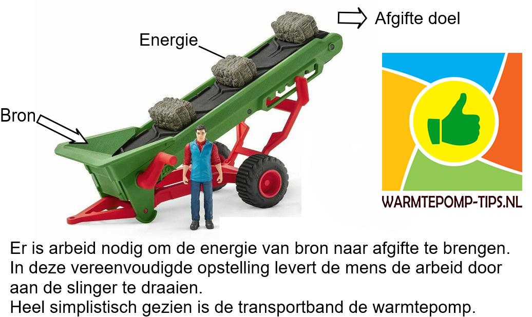 Tranport van energie in een warmtepomp van bron naar afgifte