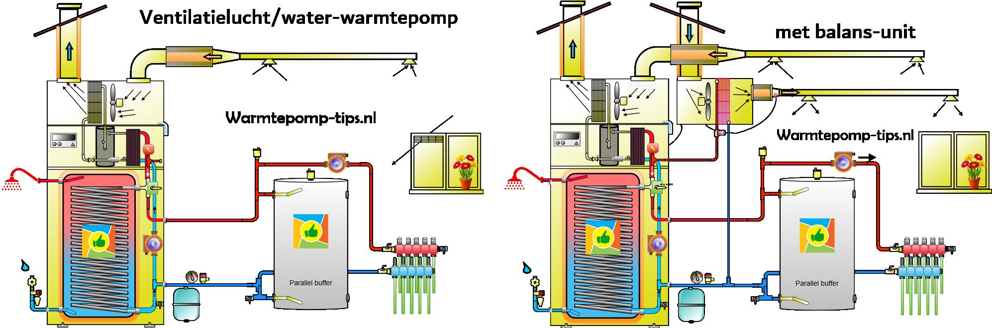 ventilatielucht-water-warmtepompen