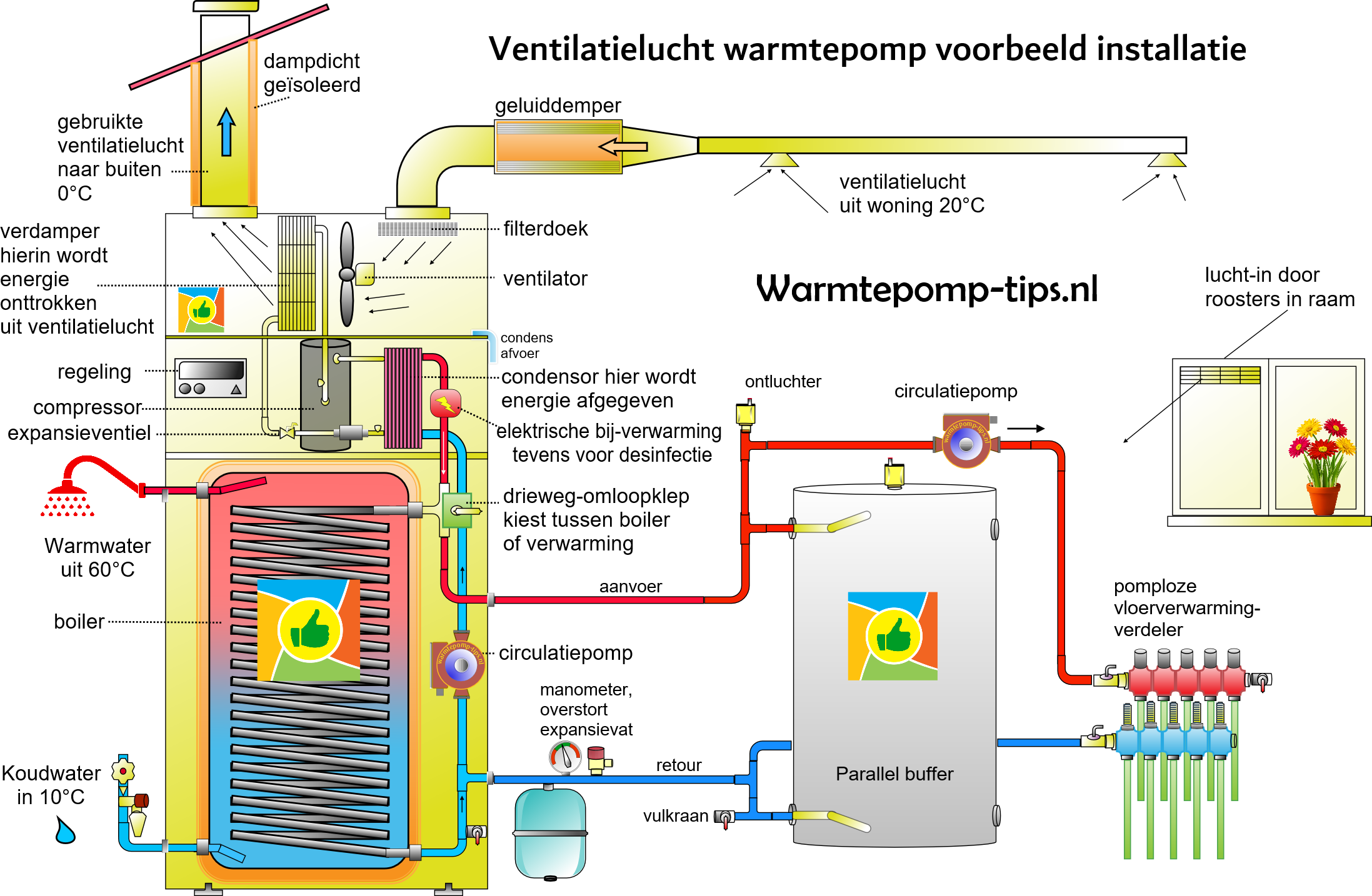 Ventilatielucht-water-warmtepomp