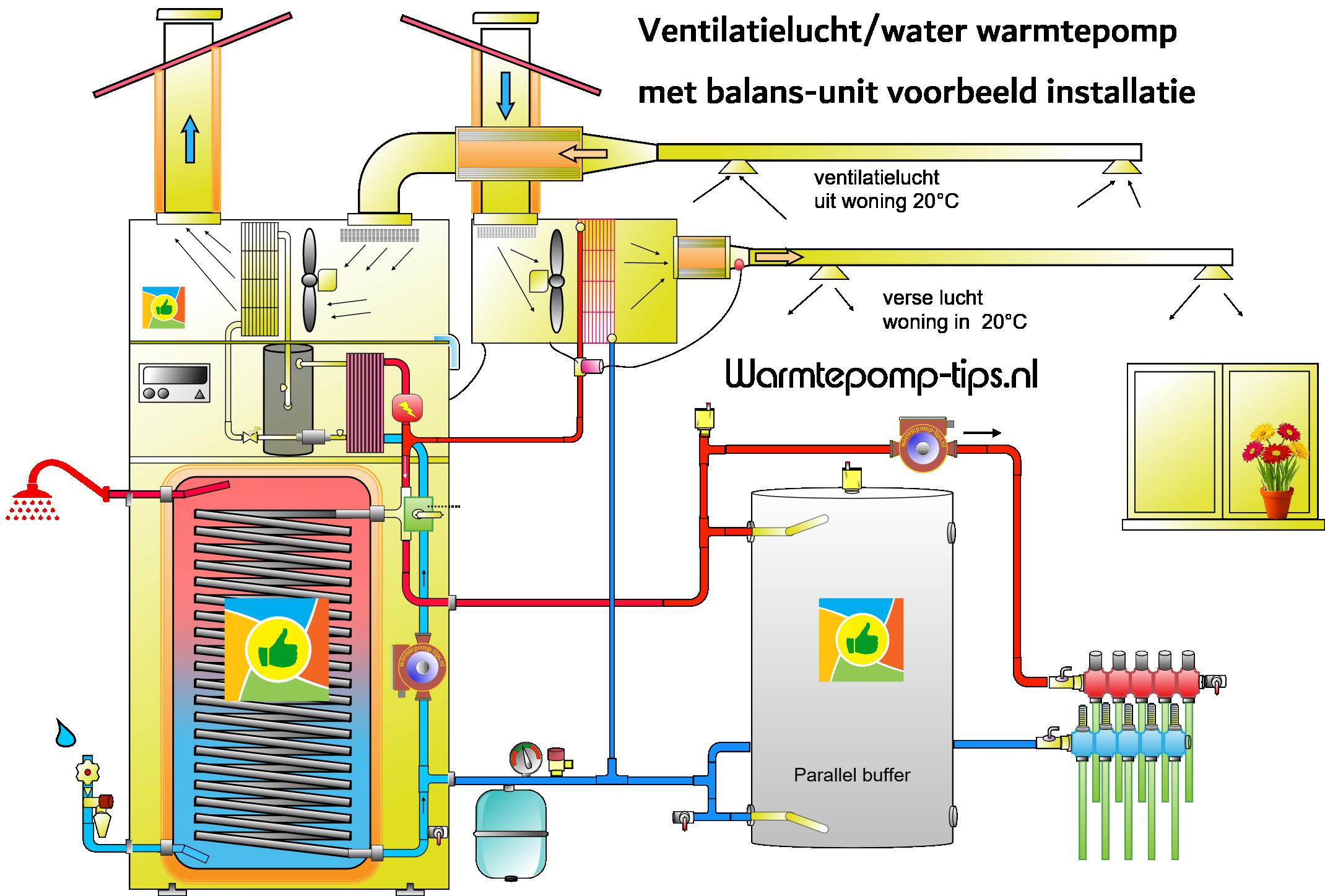 ventilatielucht-water-warmtepomp-balans-systeem-wtw
