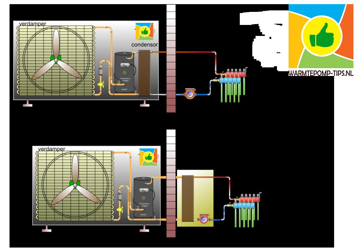 Verschil tussen monoblock en split lucht-water warmtepomp