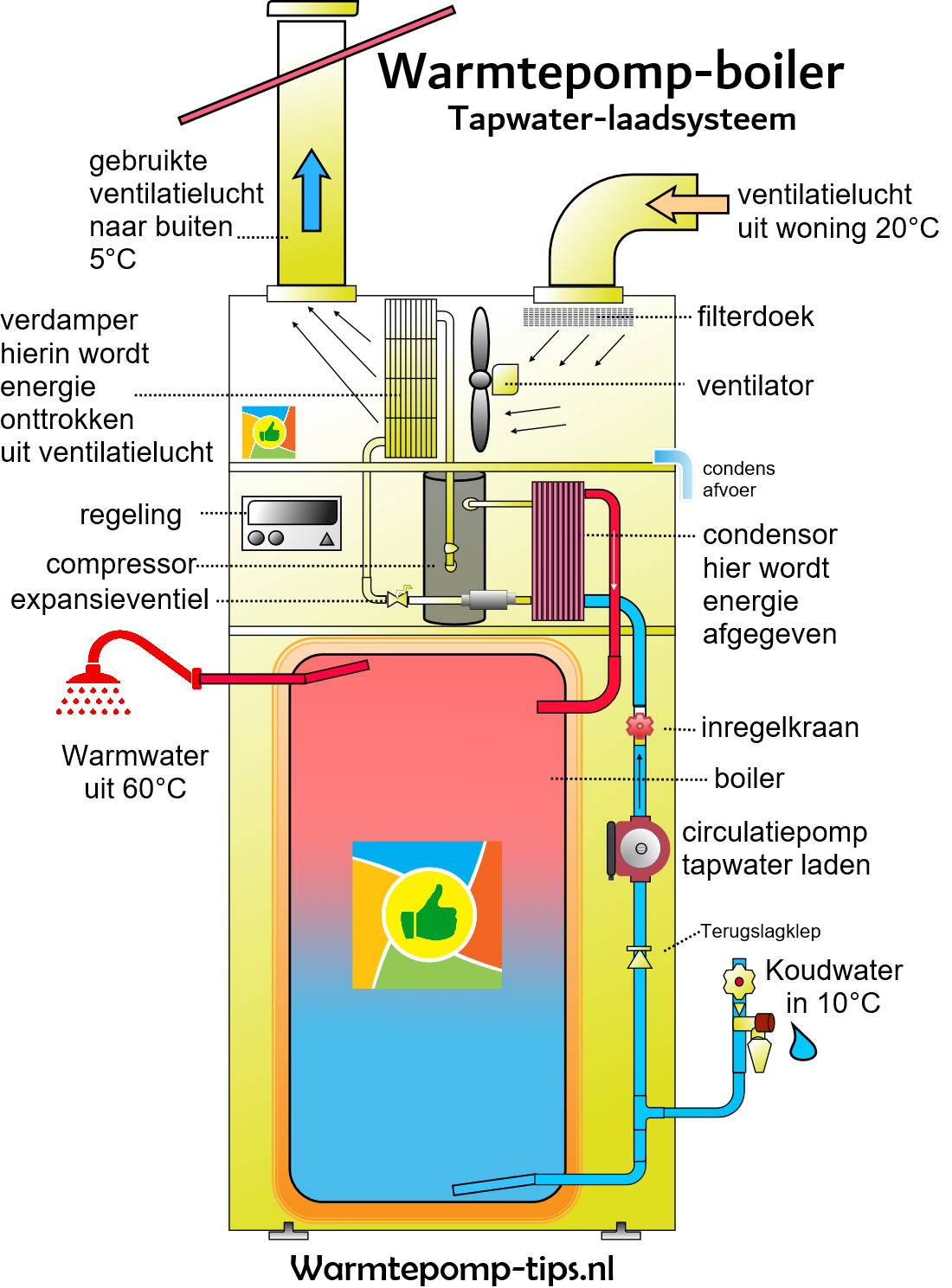 Warmtepomp boiler tapwaterlaadsysteem