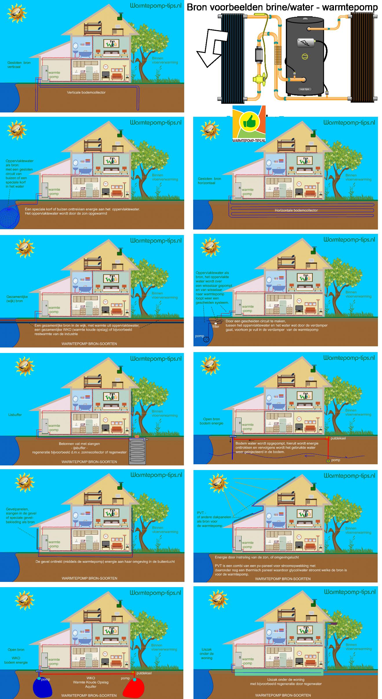 warmtepomp bron voorbeelden