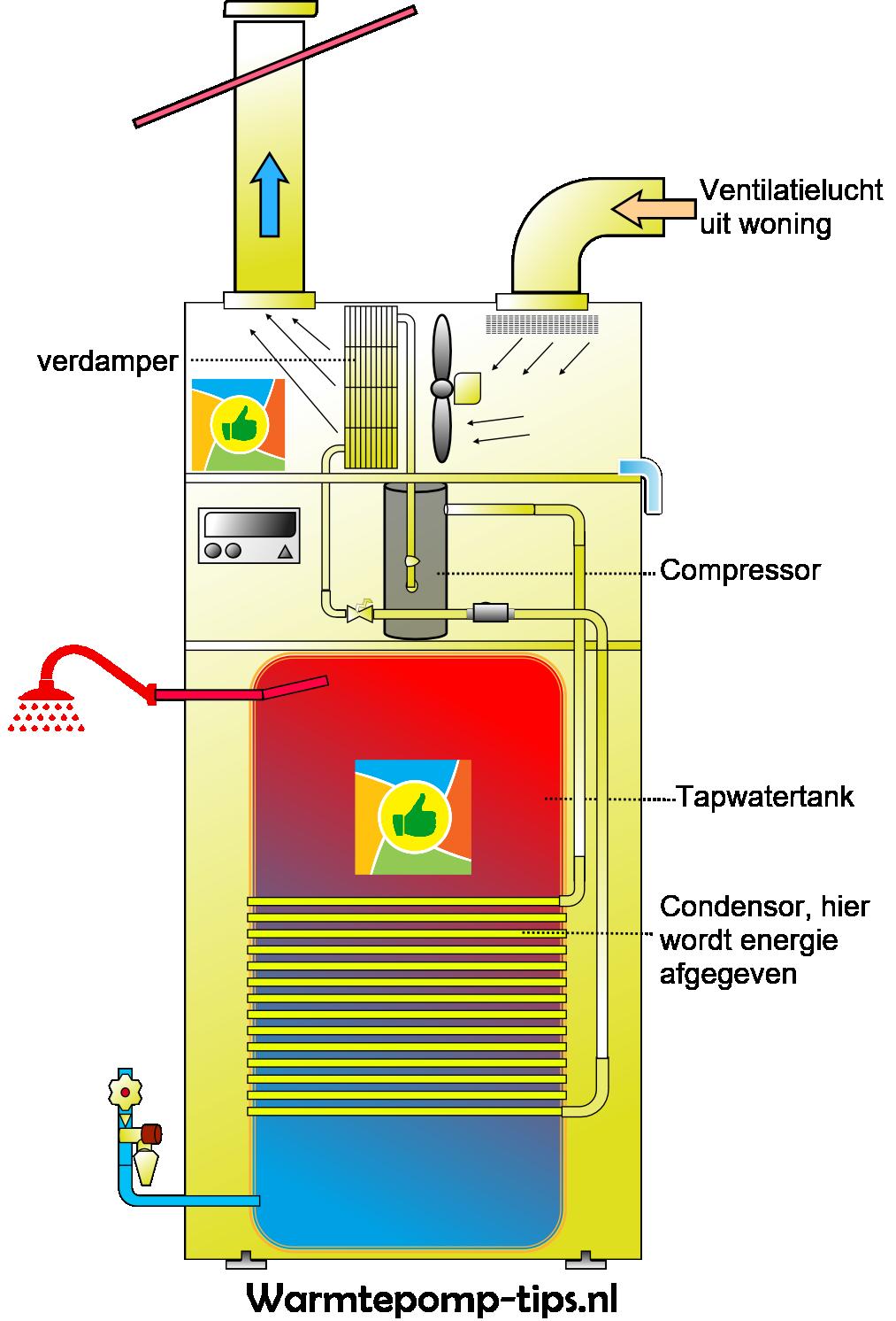 warmtepompboiler met condensor om de tank